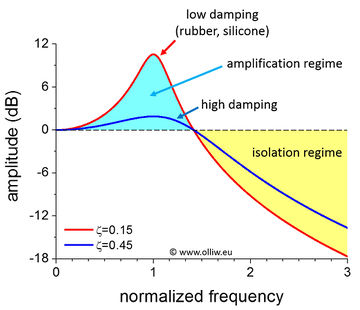 Vibration-isolation-amplitude-vs-frequency-01.jpg