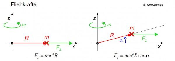 balancing zentrifugal force olliw