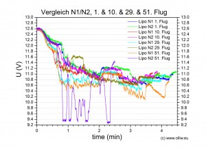 chart lipo n1n2 no001 no010 no029 no051 u comparison olliw