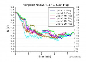 chart lipo n1n2-no001no010no029 u comparison olliw