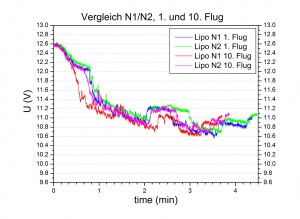 chart lipo n1n2no001-n1n2no010 u comparison olliw