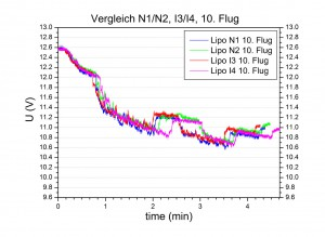 chart lipo n1n2i3i4 no010 u comparison olliw