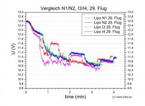 chart lipo n1n2i3i4-no029 u comparison olliw