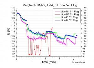 chart lipo n1n2i3i4 no051 052 u comparison olliw