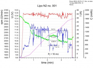 chart lipo n2 no001 uirc olliw