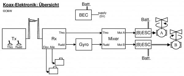 koax elektronik uebersicht coax electronic overview