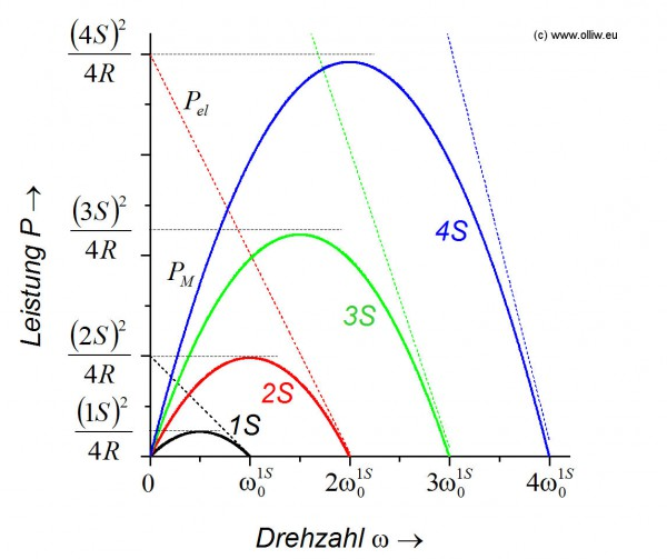 emotor basics chart pvsn 1s2s3s4s olliw