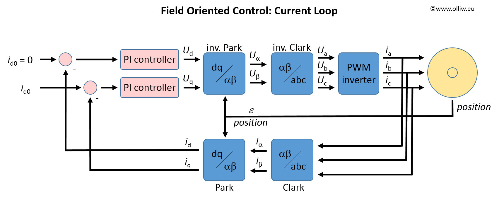 OlliW's Bastelseiten » Field Oriented Control: To FOC or not