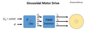 foc sinusoidal motor drive olliw