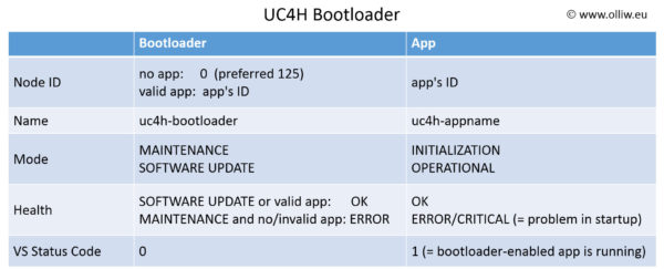 uc4h bootloader states olliw
