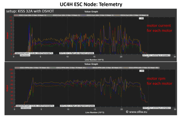 uc4h esc flight telemetry olliw