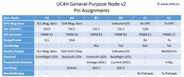 uc4h genpurpose node v2 pin assignments olliw